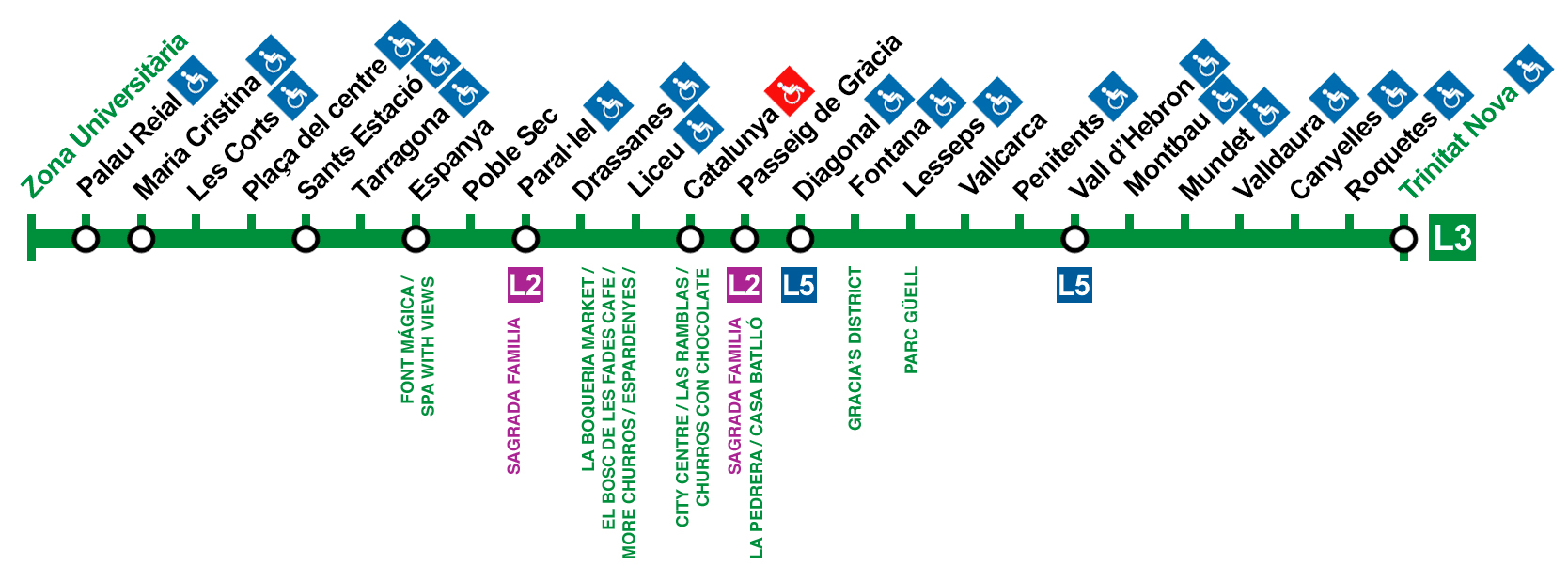 Barcelona Metro map with stops to main places
